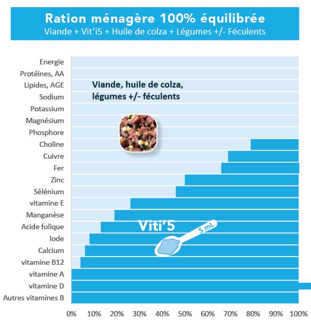 Viti5 Bleu-graphique apports nutritionne