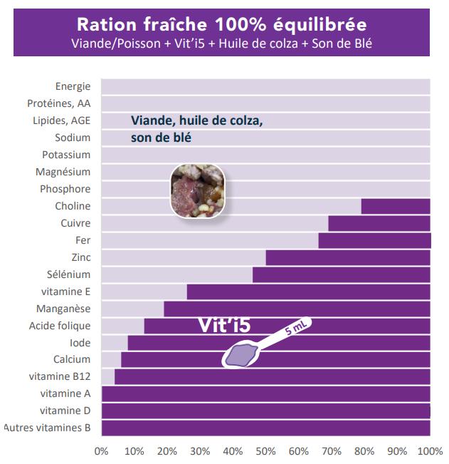 Viti5 Furet-graphique apports nutritionn