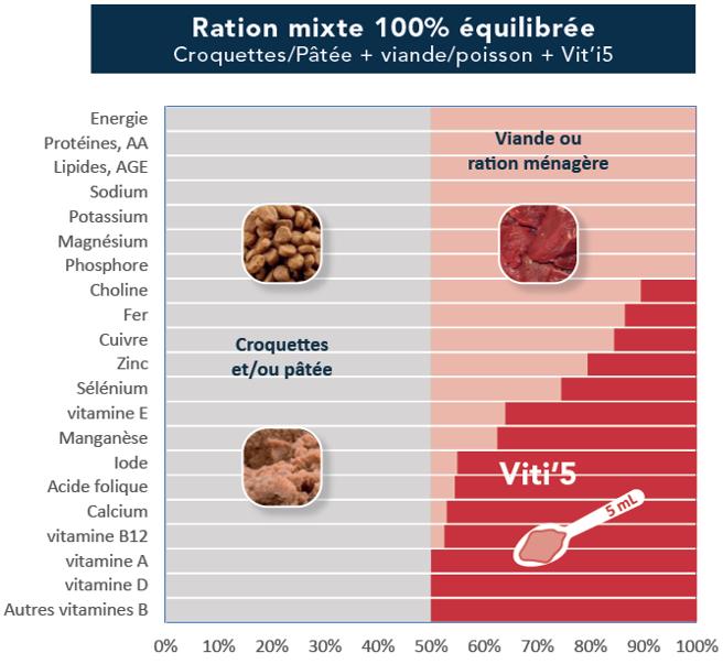 Viti5 Rouge-graphique apports nutritionn